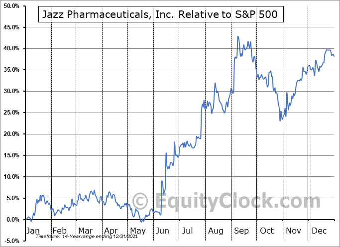 JAZZ Relative to the S&P 500