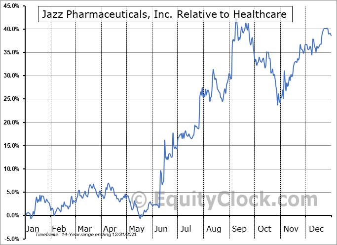 JAZZ Relative to the Sector