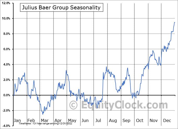 Julius Baer Group (OTCMKT:JBAXY) Seasonality