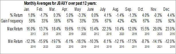 Monthly Seasonal Julius Baer Group (OTCMKT:JBAXY)