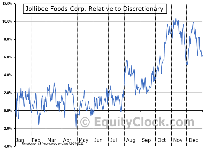 JBFCF Relative to the Sector