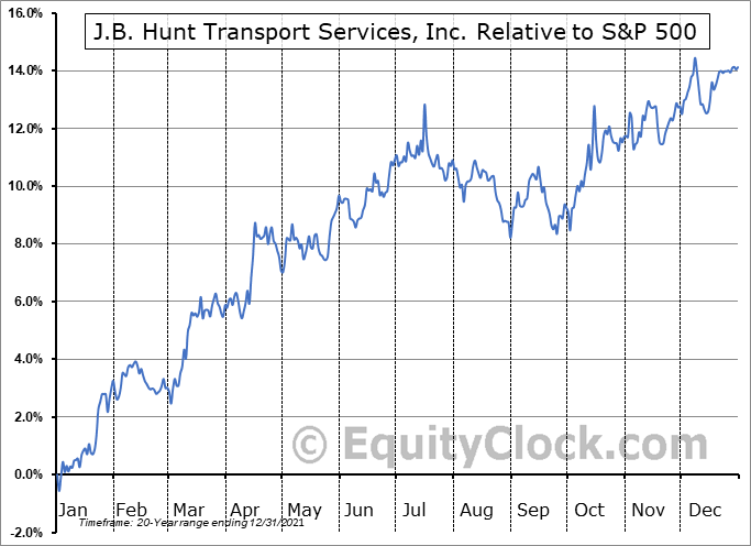 JBHT Relative to the S&P 500
