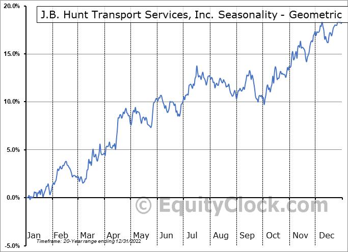 J.B. Hunt Transport Services, Inc. (NASD:JBHT) Seasonality