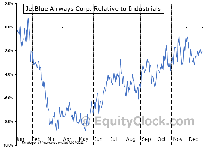 JBLU Relative to the Sector