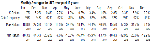 Monthly Seasonal John Bean Technologies Corp. (NYSE:JBT)