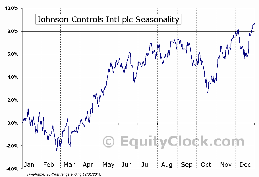 Johnson Controls Intl plc (NYSE:JCI) Seasonal Chart