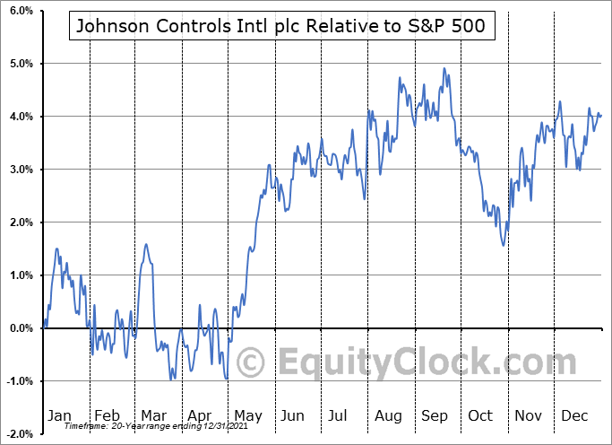JCI Relative to the S&P 500