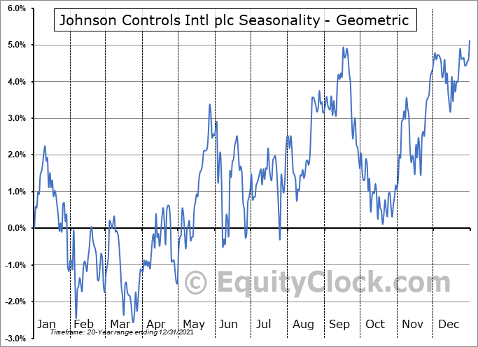 Johnson Controls Intl plc (NYSE:JCI) Seasonality