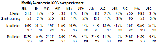 Monthly Seasonal Jericho Oil Corp. (TSXV:JCO.V)