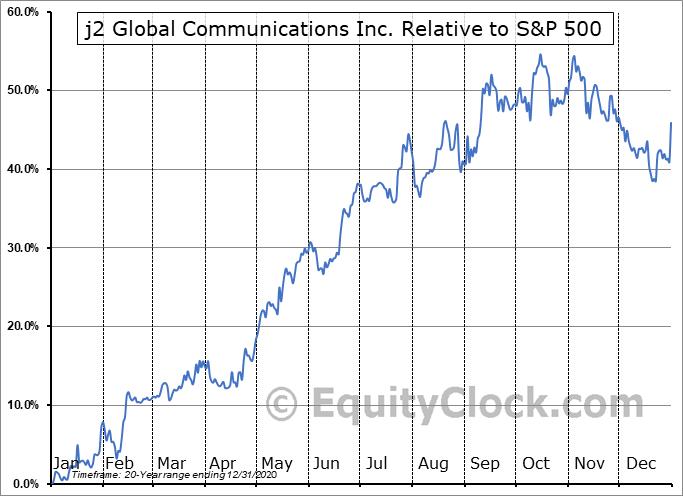 JCOM Relative to the S&P 500