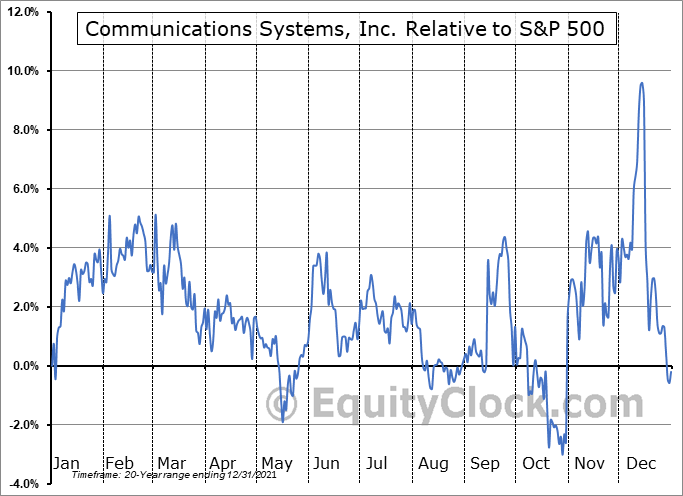 JCS Relative to the S&P 500