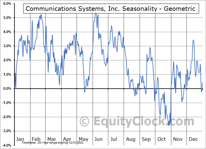Communications Systems, Inc. (NASD:JCS) Seasonality