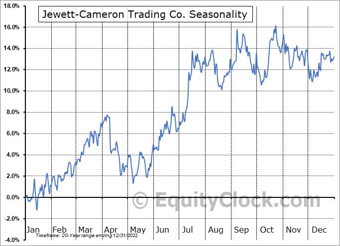 Jewett-Cameron Trading Co. (NASD:JCTCF) Seasonal Chart