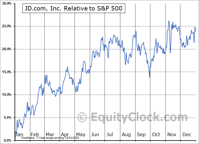 JD Relative to the S&P 500