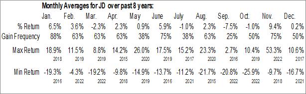 Monthly Seasonal JD.com, Inc. (NASD:JD)