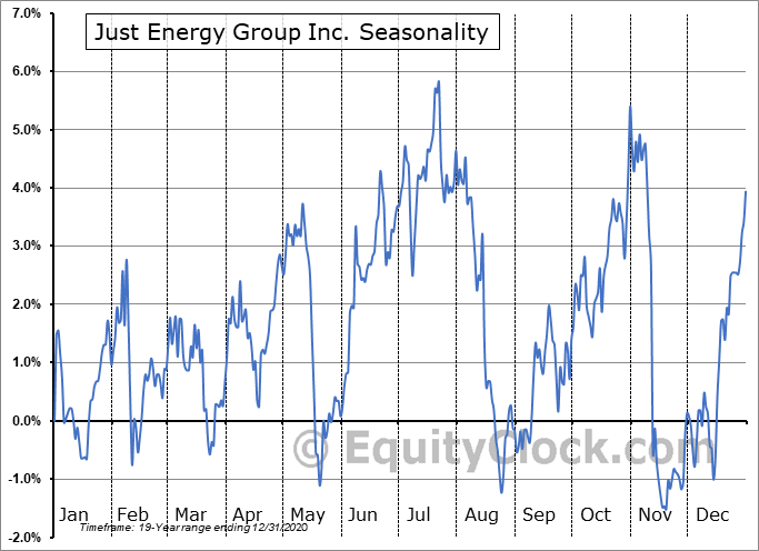 Just Energy Group Inc. (TSE:JE.TO) Seasonal Chart