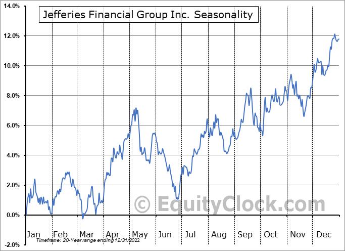 Jefferies Financial Group Inc. Seasonal Chart