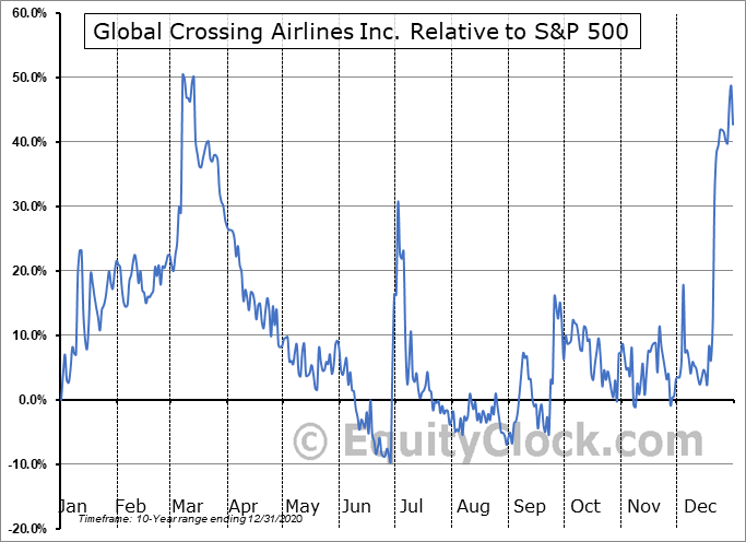 JET.V Relative to the S&P 500