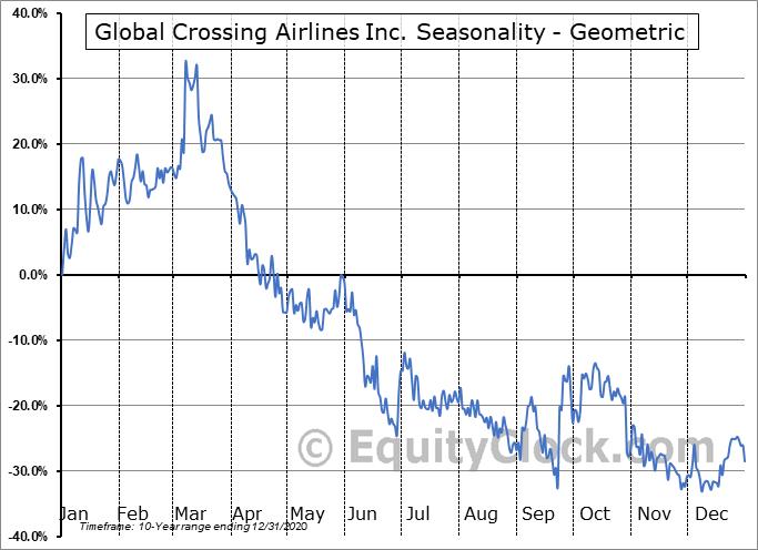 Global Crossing Airlines Inc. (TSXV:JET.V) Seasonality