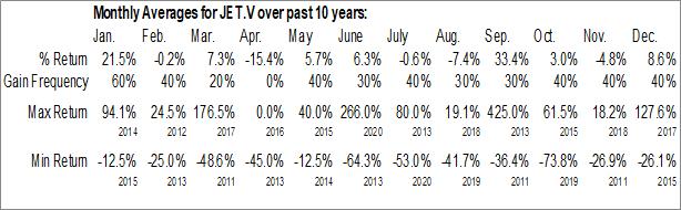 Monthly Seasonal Global Crossing Airlines Inc. (TSXV:JET.V)