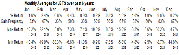 Monthly Seasonal US Global Jets ETF (AMEX:JETS)