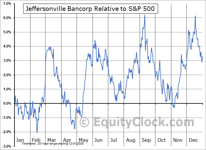 JFBC Relative to the S&P 500