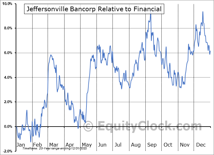 JFBC Relative to the Sector