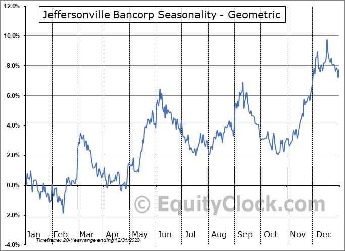 Jeffersonville Bancorp (OTCMKT:JFBC) Seasonality