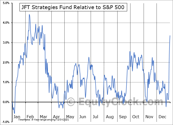 JFS-UN.TO Relative to the S&P 500