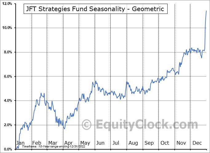 JFT Strategies Fund (TSE:JFS/UN.TO) Seasonality