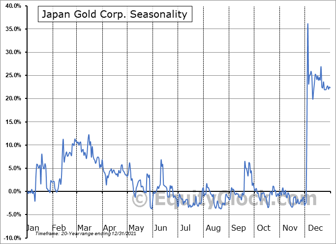 Japan Gold Corp. (TSXV:JG.V) Seasonality