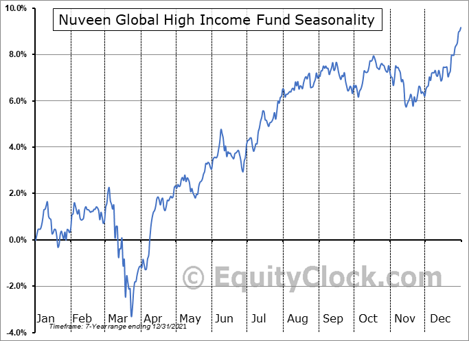 Nuveen Global High Income Fund (NYSE:JGH) Seasonal Chart