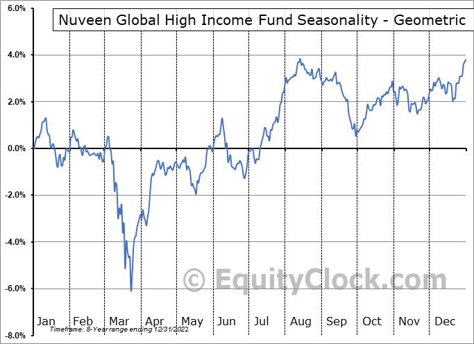 Nuveen Global High Income Fund (NYSE:JGH) Seasonality