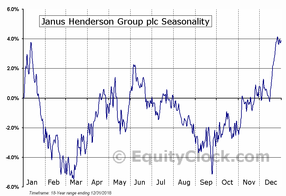 Janus Henderson Group plc (NYSE:JHG) Seasonal Chart