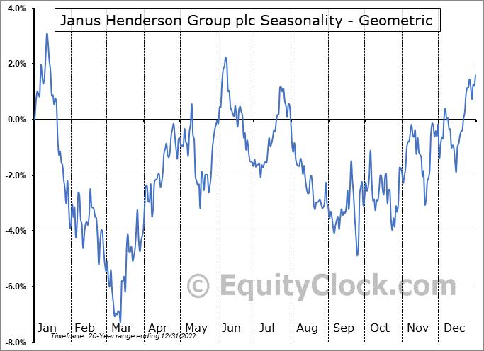 Janus Henderson Group plc (NYSE:JHG) Seasonality