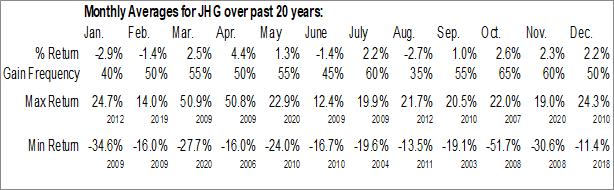 Monthly Seasonal Janus Henderson Group plc (NYSE:JHG)
