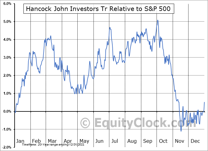 JHI Relative to the S&P 500