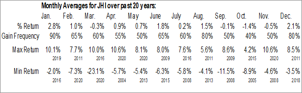 Monthly Seasonal Hancock John Investors Tr (NYSE:JHI)