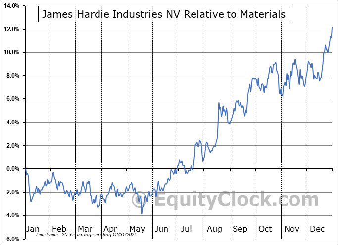 JHX Relative to the Sector