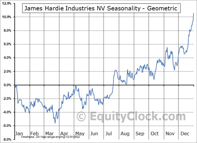 James Hardie Industries NV (NYSE:JHX) Seasonality