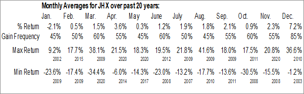 Monthly Seasonal James Hardie Industries NV (NYSE:JHX)