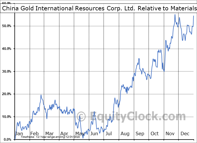 JINFF Relative to the Sector