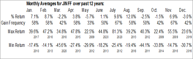 Monthly Seasonal China Gold International Resources Corp. Ltd. (OTCMKT:JINFF)
