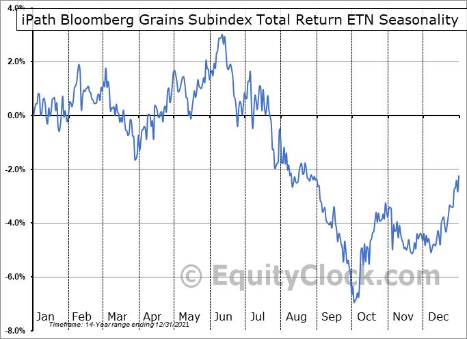 iPath Bloomberg Grains Subindex Total Return ETN (OTCMKT:JJGTF) Seasonality