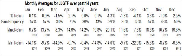 Monthly Seasonal iPath Bloomberg Grains Subindex Total Return ETN (OTCMKT:JJGTF)