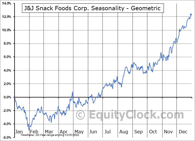 J&J Snack Foods Corp. (NASD:JJSF) Seasonality