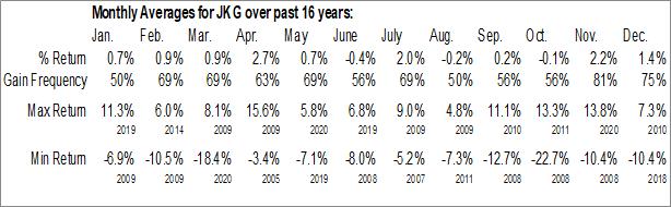 Monthly Seasonal iShares Morningstar Mid-Cap ETF (NYSE:JKG)