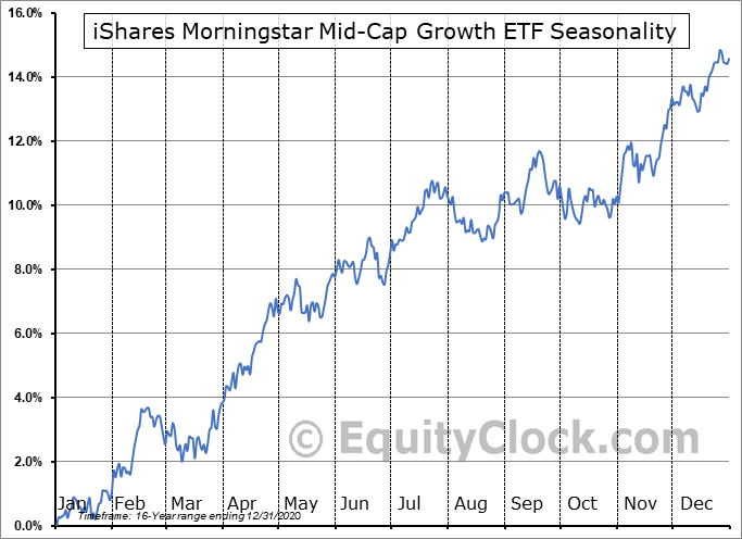 iShares Morningstar Mid-Cap Growth ETF (NYSE:JKH) Seasonal Chart