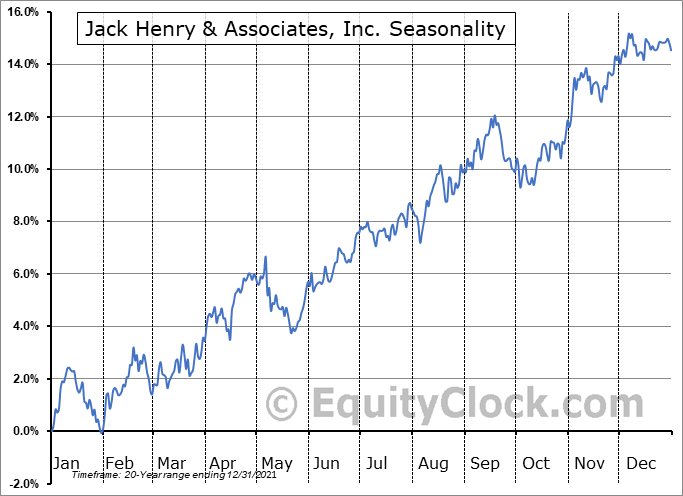 Jack Henry & Associates, Inc. (NASD:JKHY) Seasonal Chart