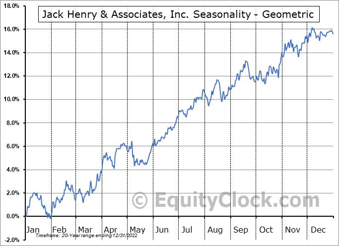 Jack Henry & Associates, Inc. (NASD:JKHY) Seasonality